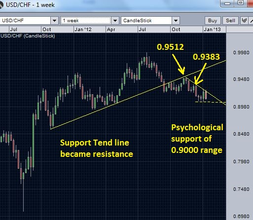 USD/CHF trend lines