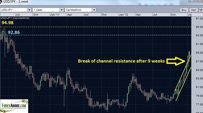 USD/JPY Chart with resistance levels