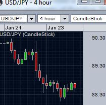 USD/JPY uncertain about the initial fall