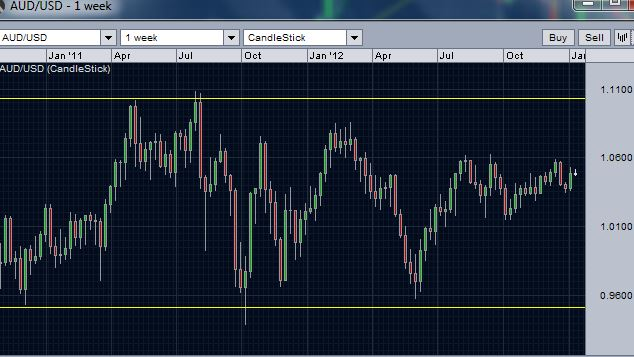 AUD/USD Weekly Chart- volatile sideways