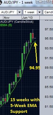 AUD/JPY - 5 week EMA support - weekly chart