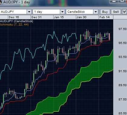 AUD/JPY at tenkan line support