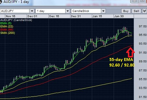 AUD/JPY daily chart - support of 22 day EMA