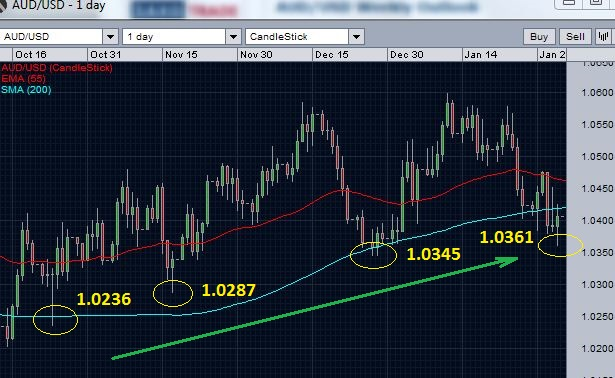 AUD/USD breaks 200 day moving average support