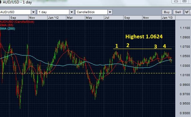 AUD/USD chart - a review