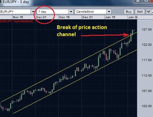 EURJPY daily chart - Break over the price action channel