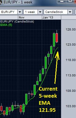 EUR/JPY weekly chart - 5 week EMA support