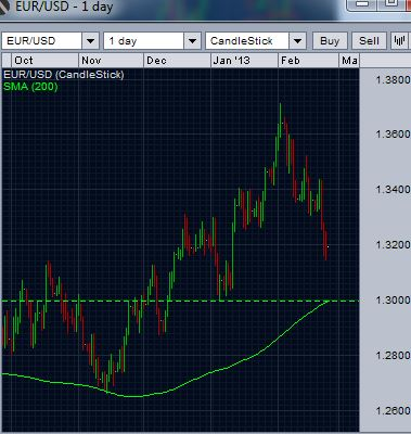 EUR/USD -200 day moving average and earlier support