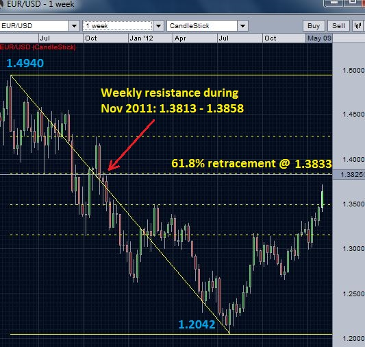 EUR/USD weekly chart - The Next Resistance