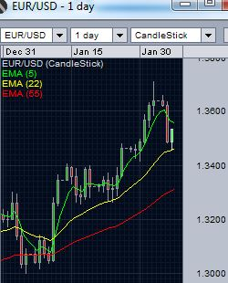 EUR/USD Support at 22 day EMA