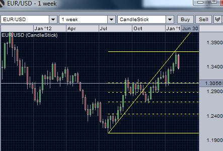 EUR/USD daily chart - 38.2% retracement
