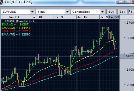 EUR/USD daily chart - Support at exponential moving averages