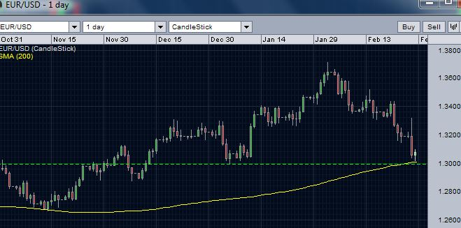 EUR/USD daily chart - support at 200 day moving average
