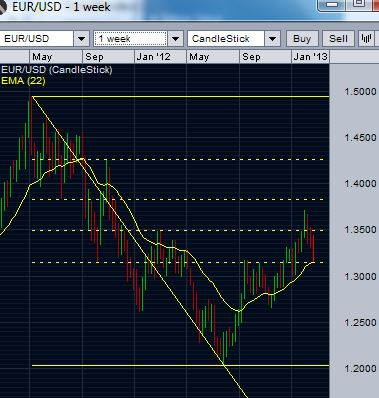 EUR/USD finding support neat 38 percent retracement