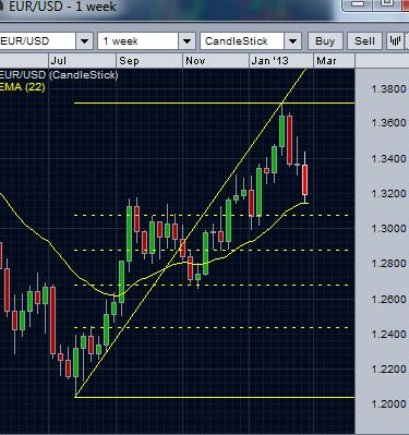 EUR/USD - recent upward gain and the 38 percent retracement