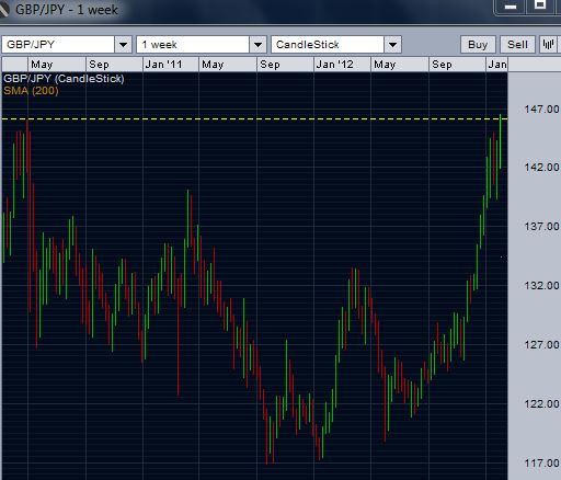 GBP/JPY breaks over strong resistance
