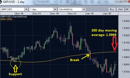 GBPU/SD and 200 day moving average