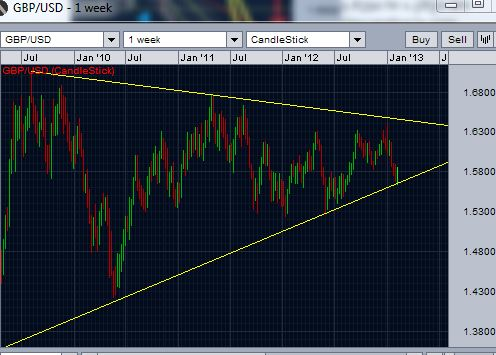GBP/USD price action channel