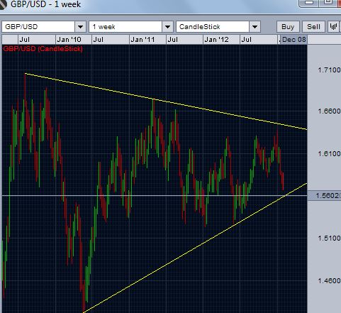 GBP/USD weekly chart - support and resistance