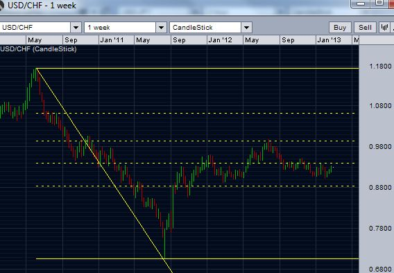 USD/CHF and the retracement levels - weekly chart