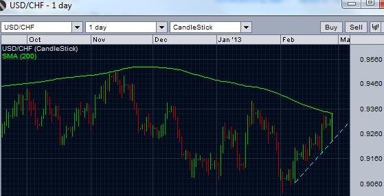 USD/CHF daily chart - resistance at 200 day moving average