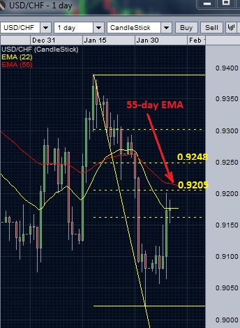 USD/CHF daily chart - resistance below 50% retracement