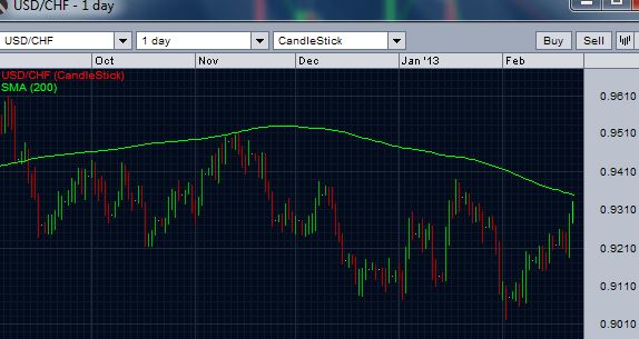 USD/CHF near 200 day moving average resistance - daily chart