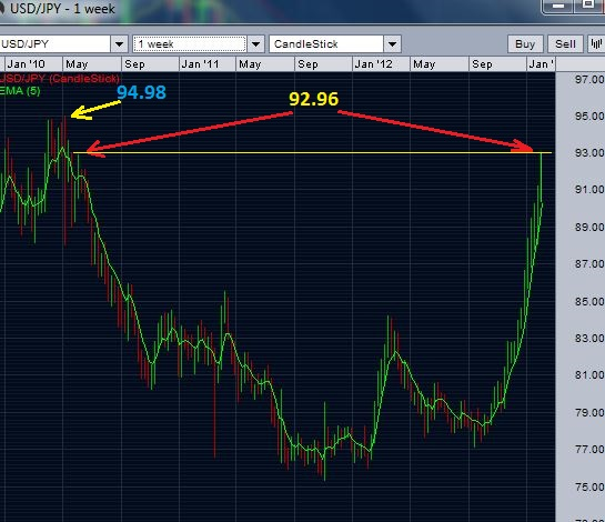 USD/JPY weekly chart - break above the resistance of the week of May 16 2010