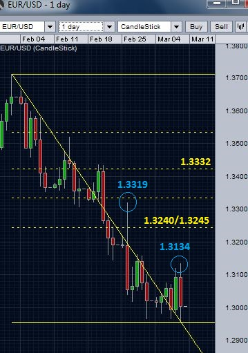 EUR/USD and possible resistance levels