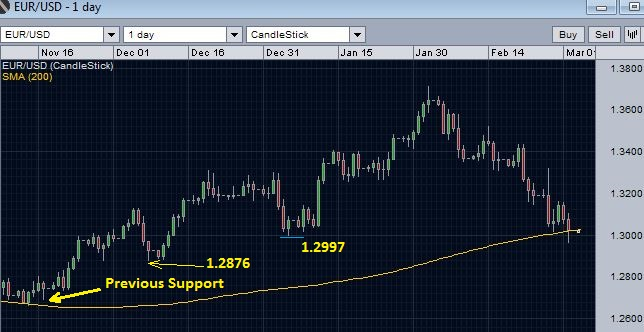 EUR/USD breaks below 200 day moving average support