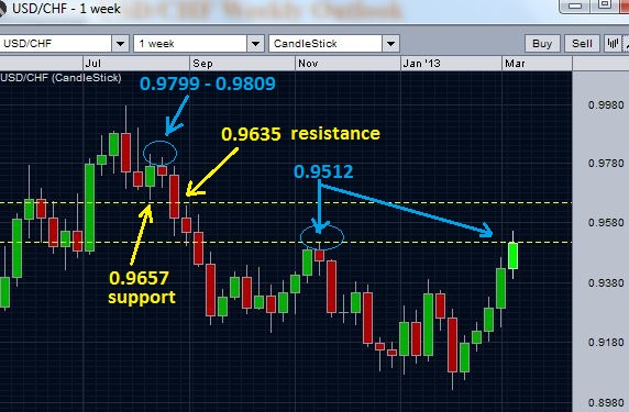 USD/CHF breaks above the first critical resistance - weekly chart
