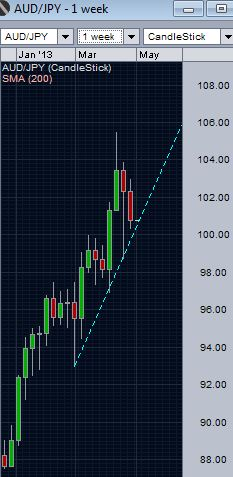 AUD/JPY trend line - weekly chart