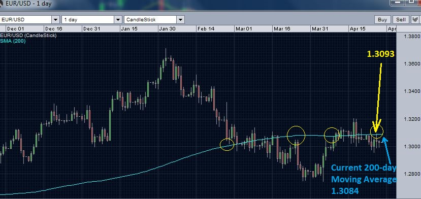EUR/USD 200 day moving average resistance