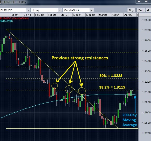 EUR/USD at 38.2 % retracement resistance