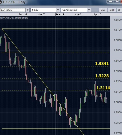 EUR/USD daily chart- Fall before testing 50 percent retracement