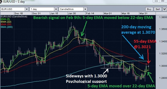 EUR/USD daily chart: resistance near 55-day EMA