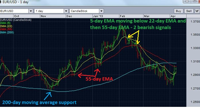 EUR/USD daily chart- previous supports and resistances