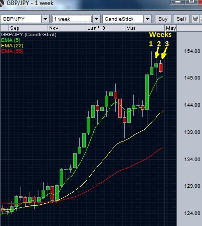 GBP/JPY weekly chart - failure below 155 and weekly highs getting lower