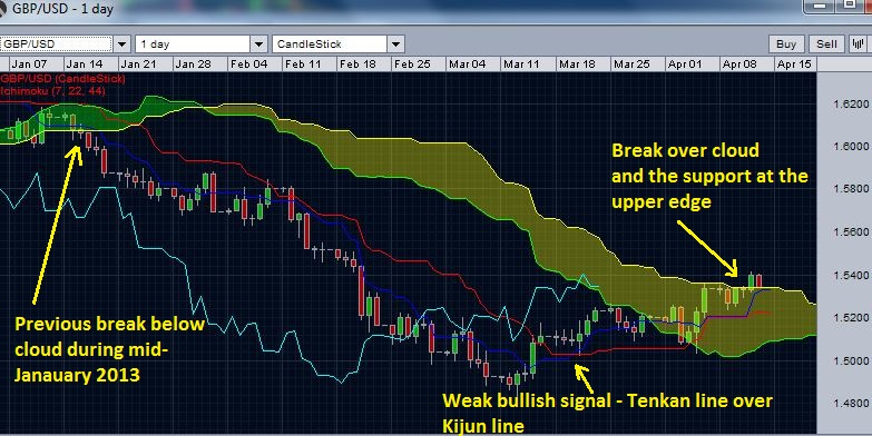 GBP/USD break over daily Ichimoku cloud
