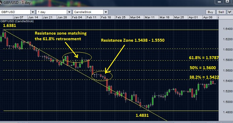 GBP/USD daily chart - resistance near 38.2 % retracement