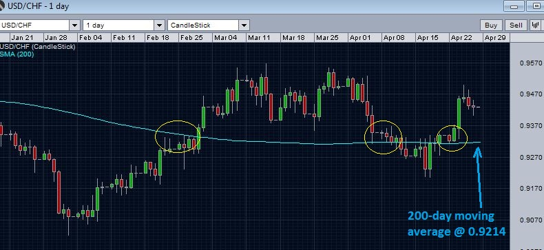 USD/CHF and 200 day moving average