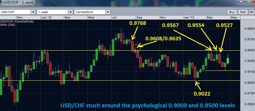 USDCHF continues to be in volatile sideways range