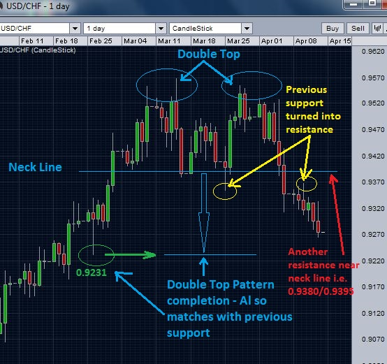 USD/CHF daily chart - resistances and supports