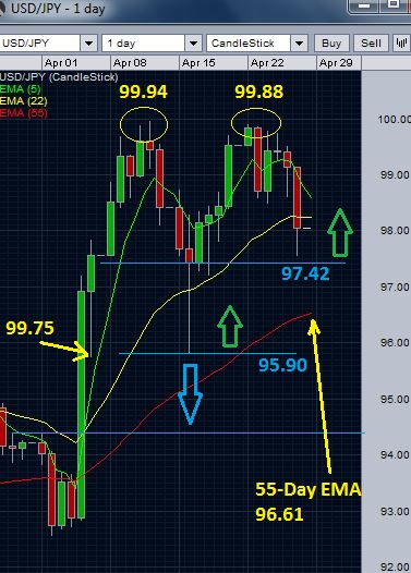USD/JPY daily chart - double top formation