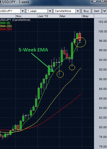 USD/JPY weekly chart - 5 week EMA support