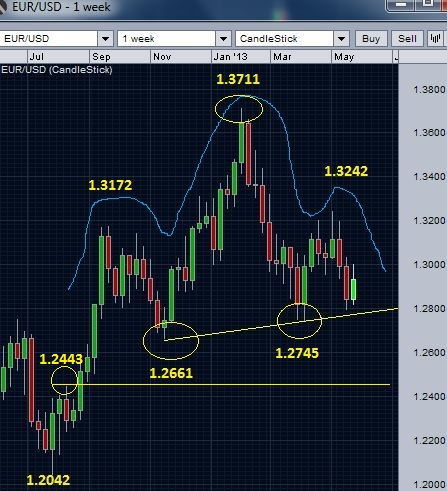 EUR/USD weekly chart - trend line and head and shoulder pattern