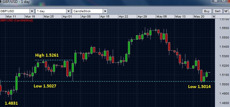 GBP/USD daily chart - break of previous support zone
