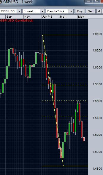 GBP/USD weekly chart - 50 percent retracement