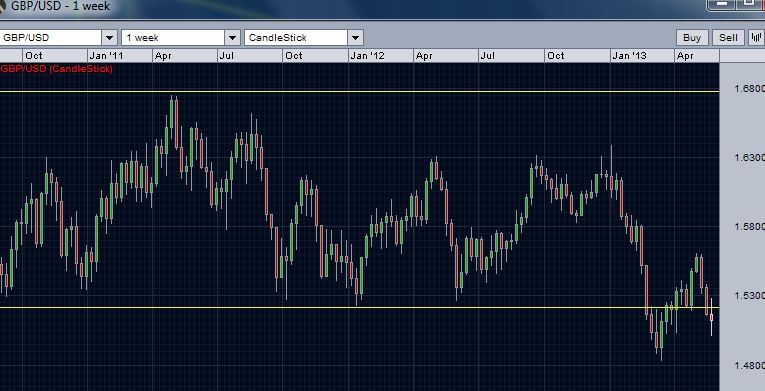 GBP/USD weekly chart - break of the range