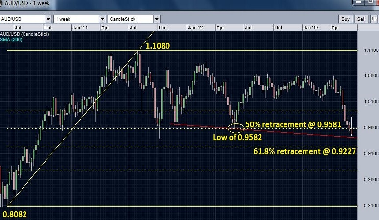 AUDUSD and retracement levels